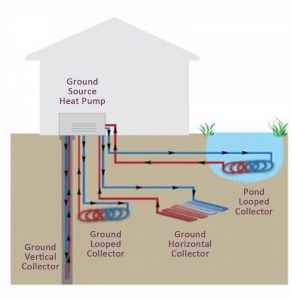 Ground source pumps